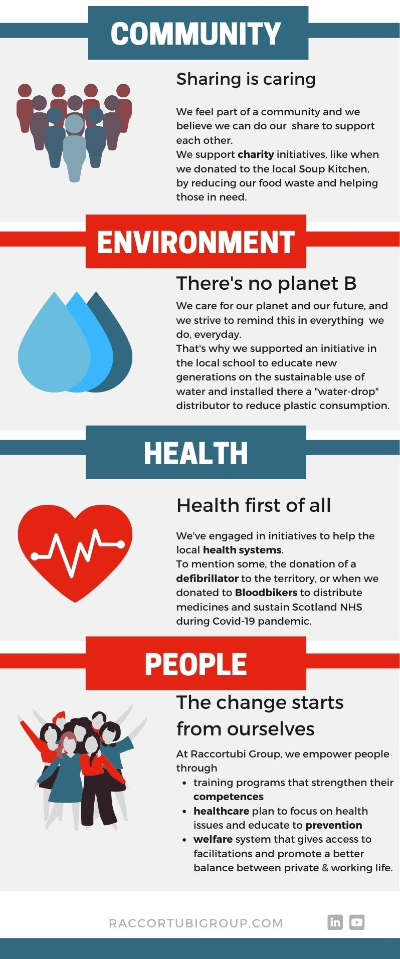 Infographic-on-sustainability-at-Raccortubi-Group